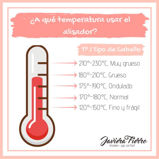 Temperatura alisadores